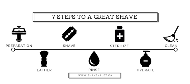 7 Steps to a great shave, my wet shaving process by Shave Valet Saskatoon YXE