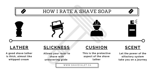 Infographic – 7 Steps to a Great Shave