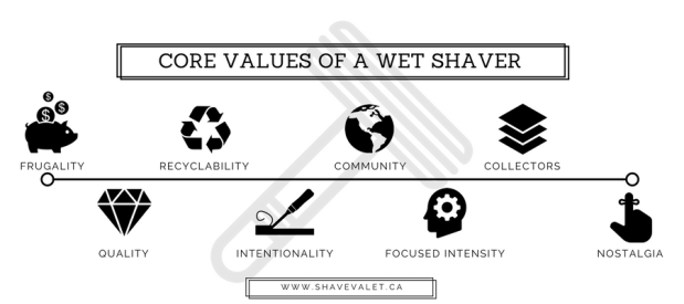 Infographic The Core Values of a Wet Shaver